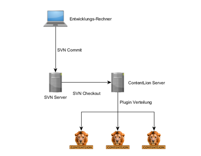SVN Plugin Verteilung
